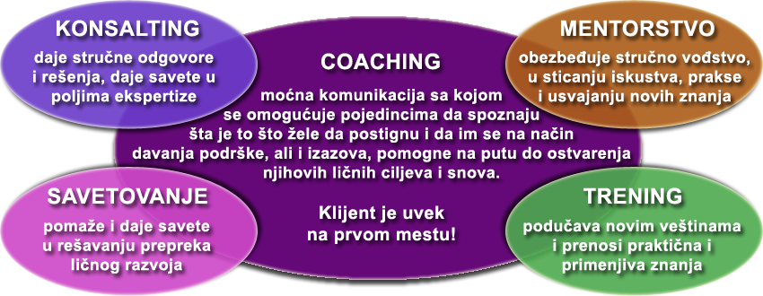 Coaching-konsalting