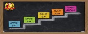 Radionica - Kreiranje ciljeva